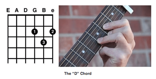 7 Step Guide To Playing Guitar Fast D Chord